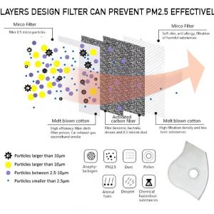 6 Layers Design Filter Can Prevent Pm 2 5 Effectively
